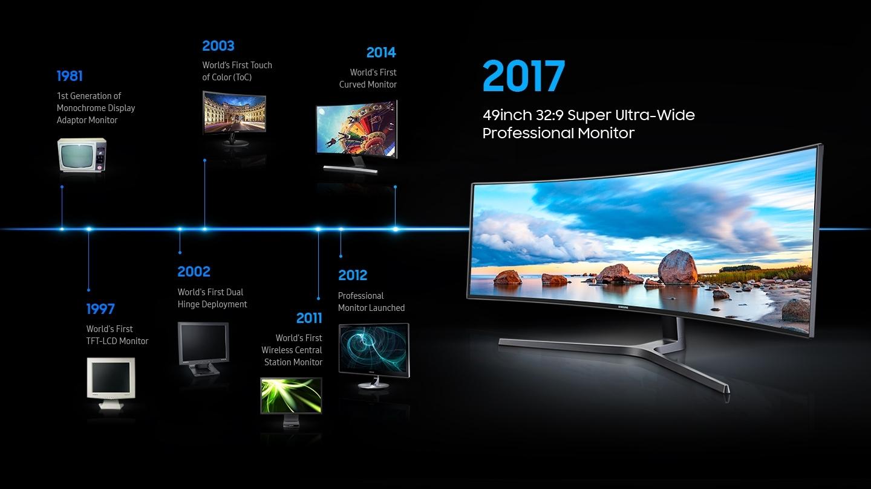 monitores- evolucion